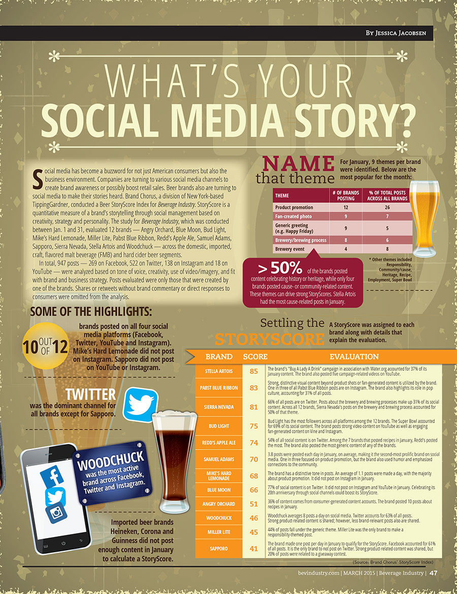 Beer Brands and Social Media Infographic