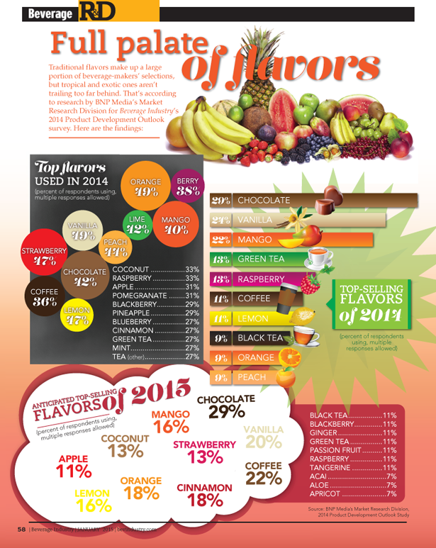 Top Beverage Flavors of 2014 Infographic