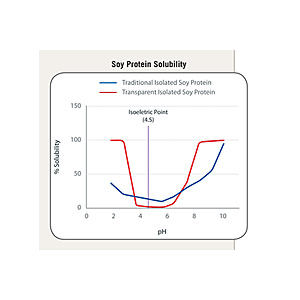 Soy protein solubility