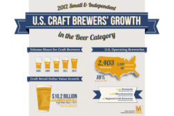 Craft beer grows double-digits in 2012