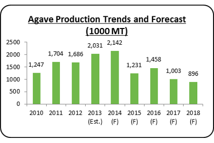 Agave trends