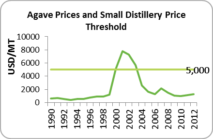 Agave price threshold