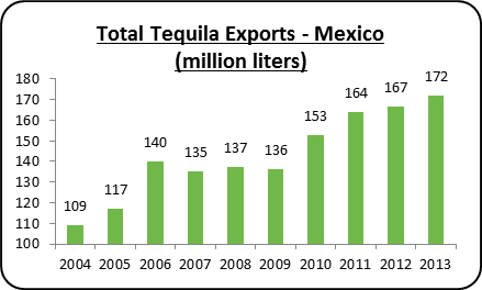 Tequila exports