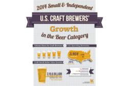U.S. 2014 Craft Beer Growth