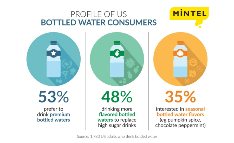 U S Bottled Water Market Grows 6 4 Percent In 2015 2016