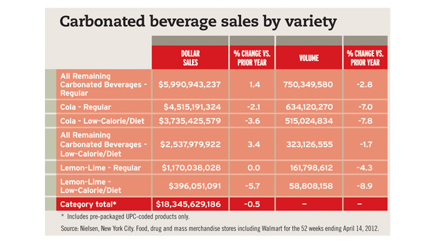 an evaluation of the soft drink industry There are many kinds of energy drink s/soda/juice products in the market coca-cola doesn't really have an entirely unique flavor in a blind taste test, people can't tell the difference between coca-cola and pepsi.