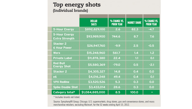 Consumers Seek Out Energy Boosts 2012 07 18 Beverage