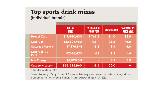 gatorade is a brand of sports drinks marketing essay Coca-cola earnings preview: powerade and dasani could  in the sports drinks segment with its brand powerade sports drinks is led by  gatorade) has just 30 .