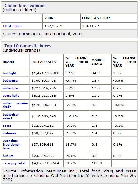 Canadian Budweiser Nutrition Facts Besto Blog