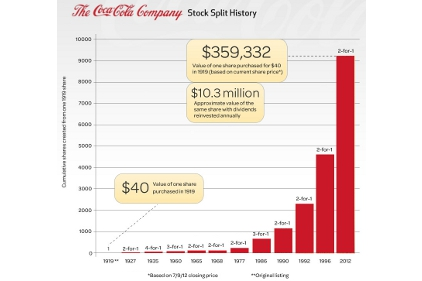 Coca-Cola stock split