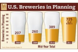 Brewers Asc Growth Chart
