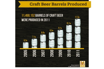 2011 craft beer volume
