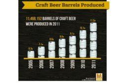2011 craft beer volume