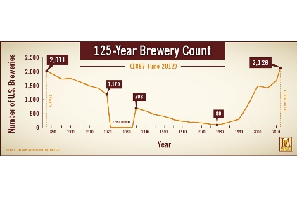 Brewers Association chart
