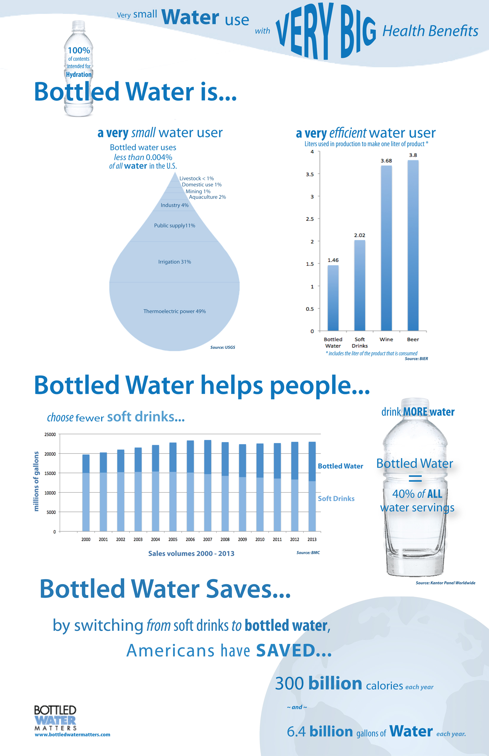 supply chain bottled water Because the bottled water industry involves large volumes of product, transport is a primary consideration and, therefore, the vast majority of our business is locally focused in 2015, 93% of nestlé waters' production was sold in its country of origin.