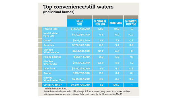Top convenience/still waters chart