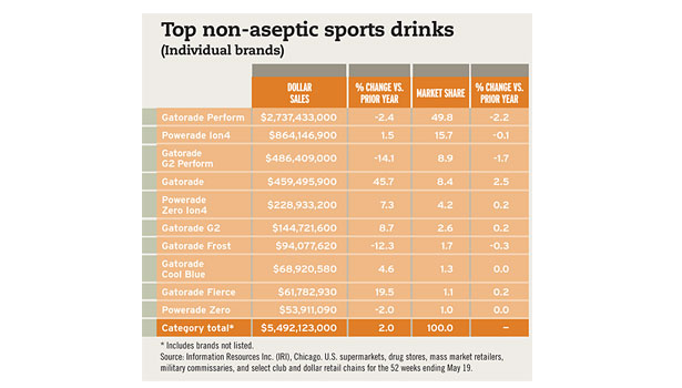 Non aseptic sports drinks