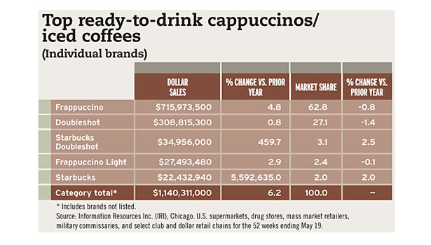 Top ready to drink capuccinos/iced coffees