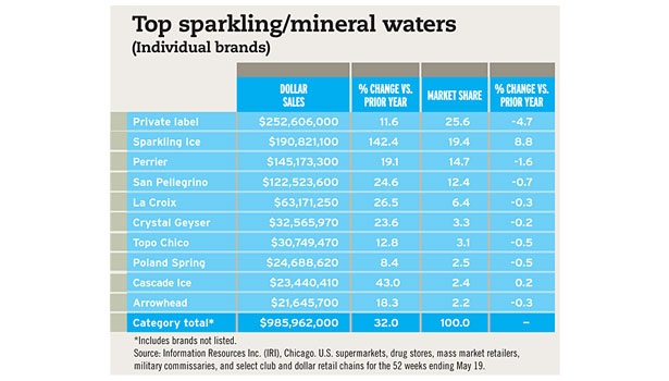 Top sparkling mineral waters