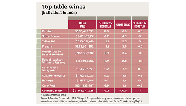 Top table wines chart