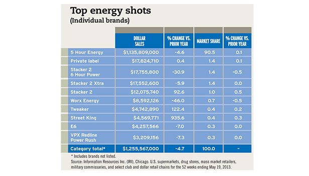Top energy shots