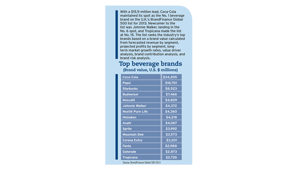 Top Beverage Brands 2012