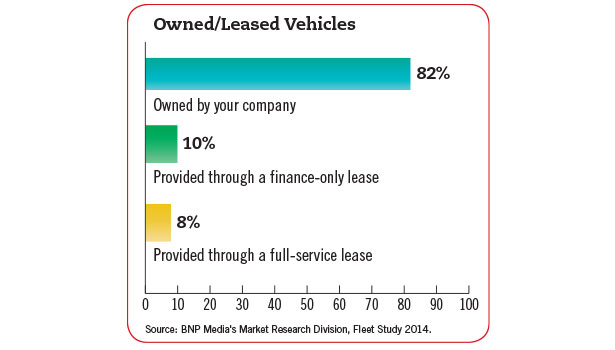 2014 Fleet Survey chart