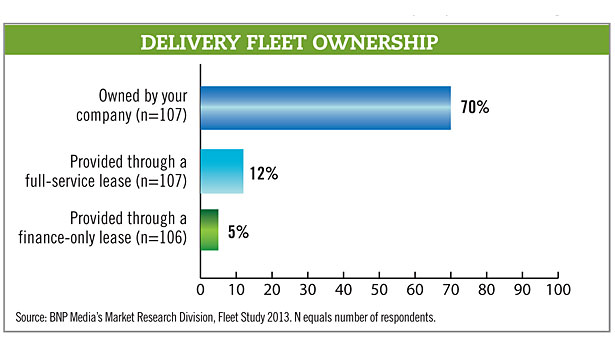 Delivery fleet ownership chart