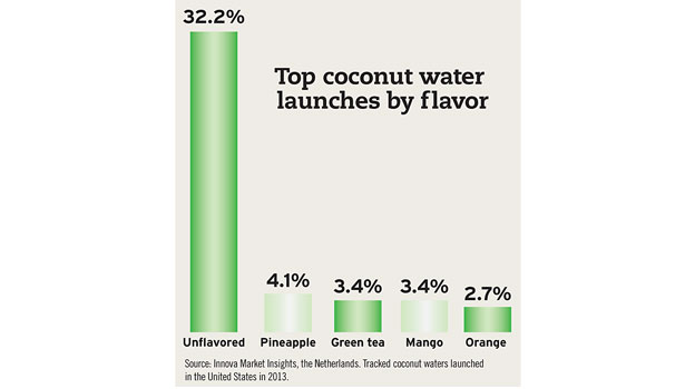 top coconut water