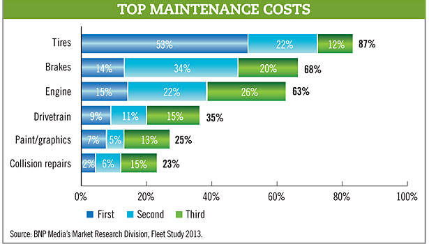 top maintenance costs chart