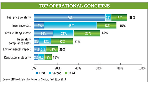 top operational concerns chart