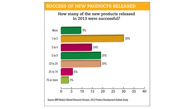 success of new products chart
