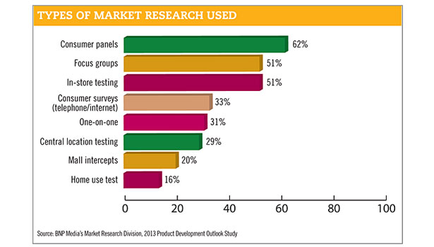 types of market research used chart