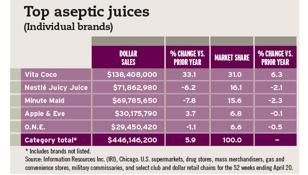 top aseptic juices chart