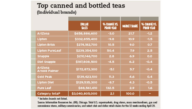 top canned and bottled teas chart