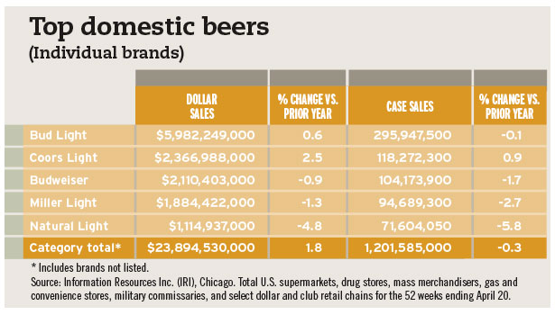 top domestic beers chart