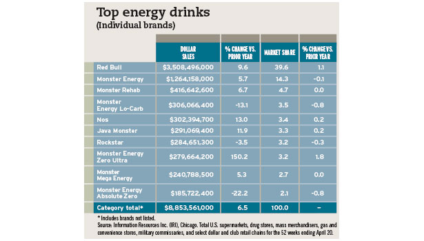 Top energy drink chart