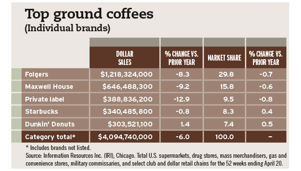 top ground coffees chart