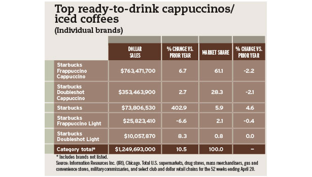 top RTD coffees chart