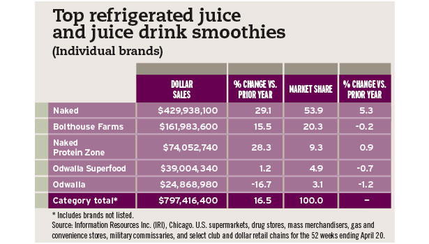 top refrigerated juices chart