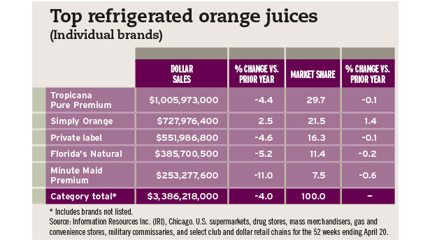 top refrigerated orange juices chart