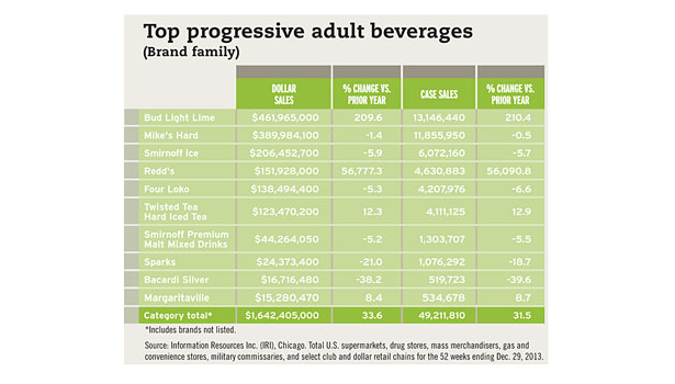 top progressive adult beverages chart