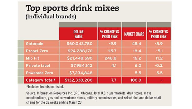 top sports drinks chart