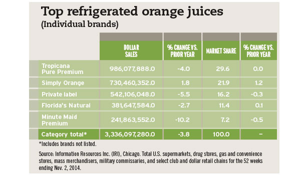 Top refrigerated OJ chart