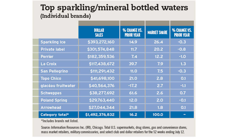 top sparkling and mineral bottled waters