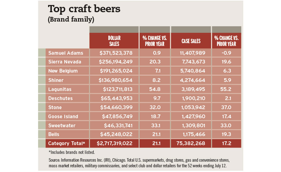 top craft beers