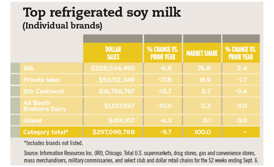top refrigerated soy milk