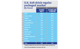 U.S. soft drink regular packaged chart