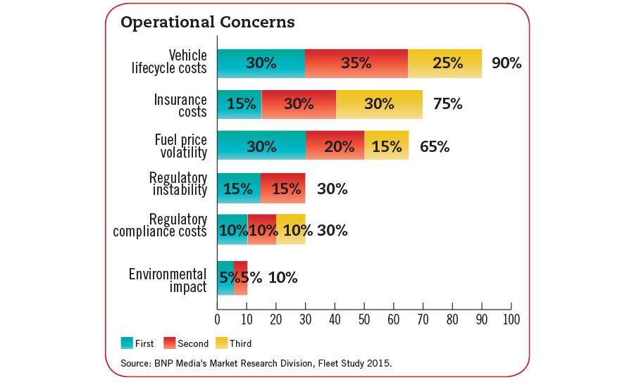 operational concerns chart