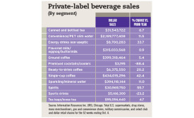 Private-label beverage sales chart